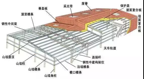 钢结构厂房工程设计入门及简易方法